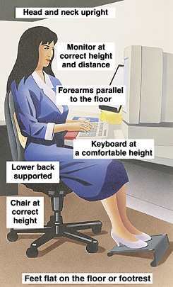 Woman sitting at workstation. Head and neck upright. Monitor at correct height and distance. Forearms parallel to floor. Keyboard at comfortable height. Lower back supported. Chair at correct height. Feet flat on floor or footrest.
